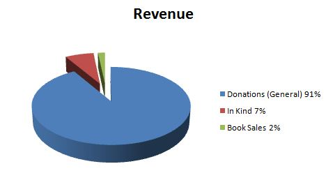 revenue-fy-15-16-for-web
