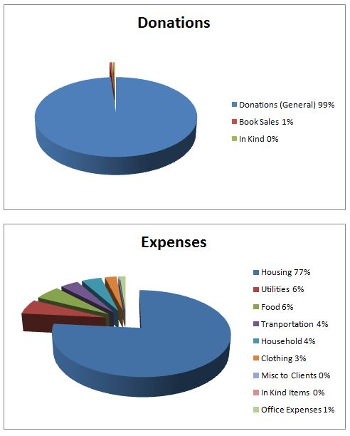 Graphs for Web